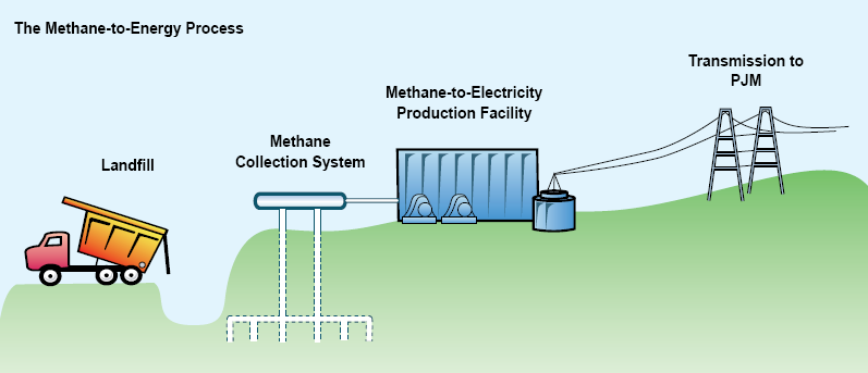 The Methane-to-Energy Process